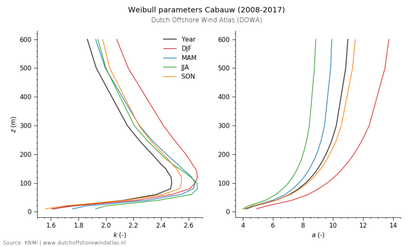 Weibull parameters Cabauw (2008-2017)