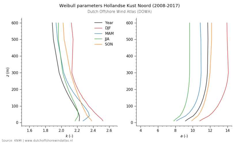 Weibull parameters Hollandse Kust Noord (2008-2017)