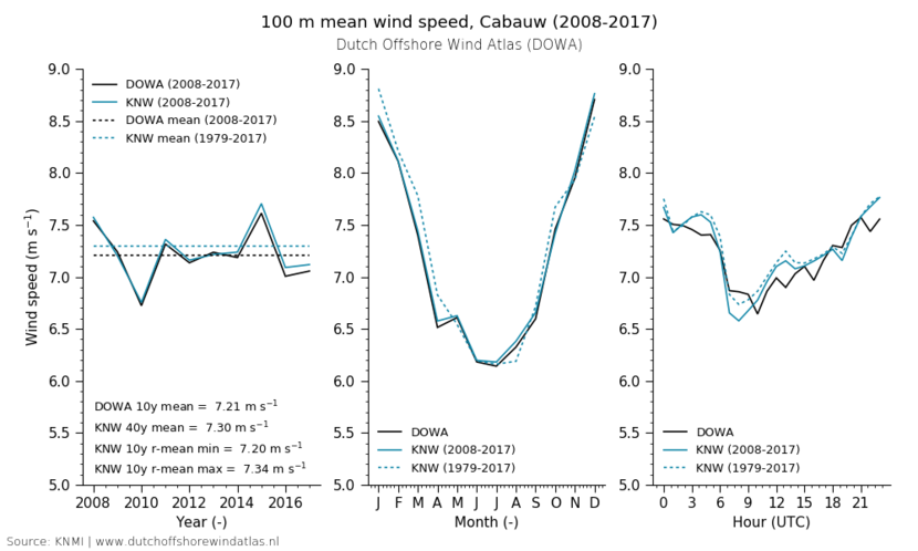 100 m mean wind speed, Cabauw (2008-2017)