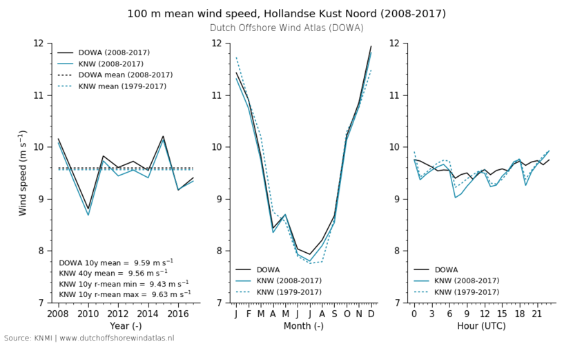 100 m mean wind speed, Hollandse Kust Noord (2008-2017)