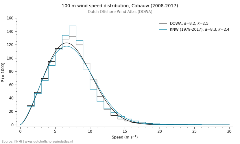 100 m wind speed distribution, Cabauw (2008-2017)